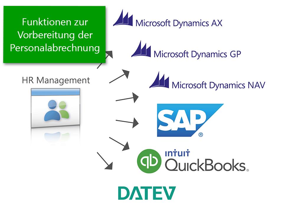 Employee Administration in Microsoft Dynamics 365